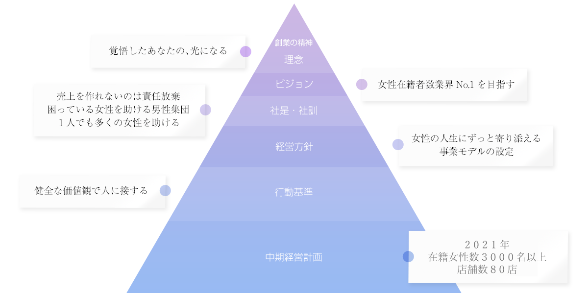 スターグループ 理念体系