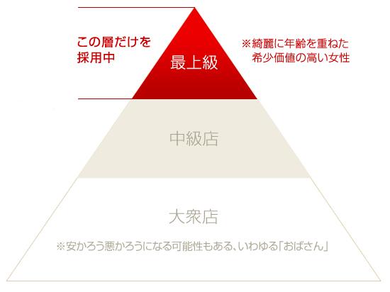 風俗店ピラミッド